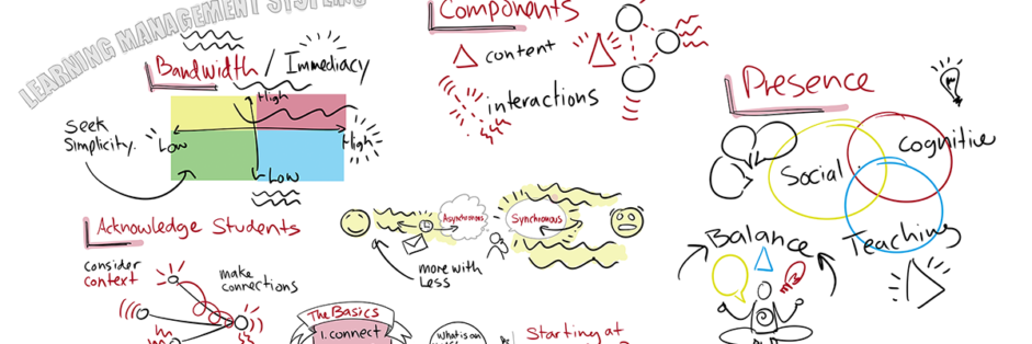 Basics of Online Learning – Visual Notes